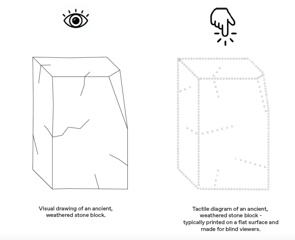 A diagram shows the image of an eye above the drawing of a weathered stone seat next to the image of a finger pointing to a stone seat drilled with a pattern of holes to mark the weathering.